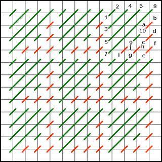 Arrowhead Stitch diagram